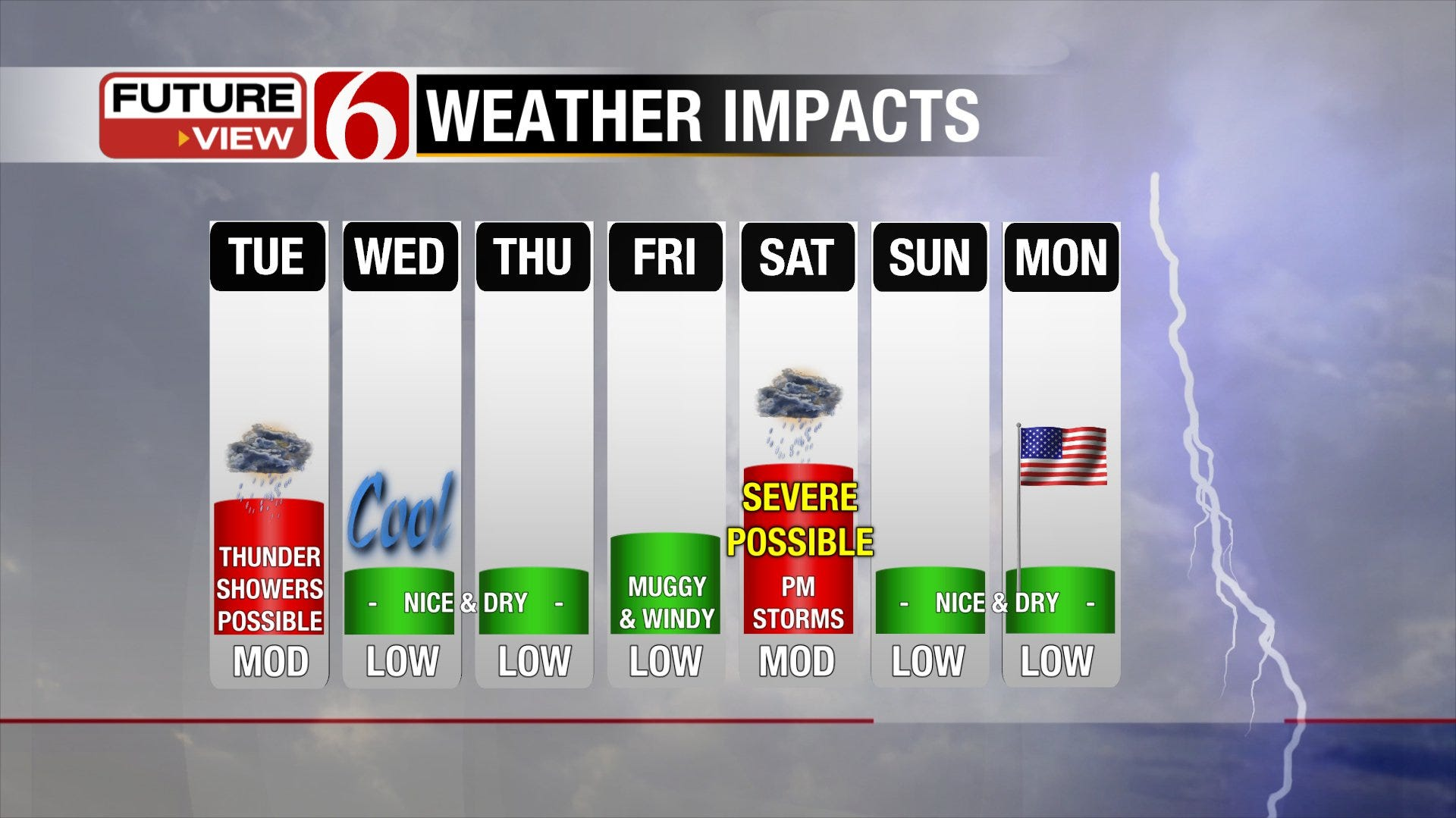May Closes Out with a Wide Range in Weather