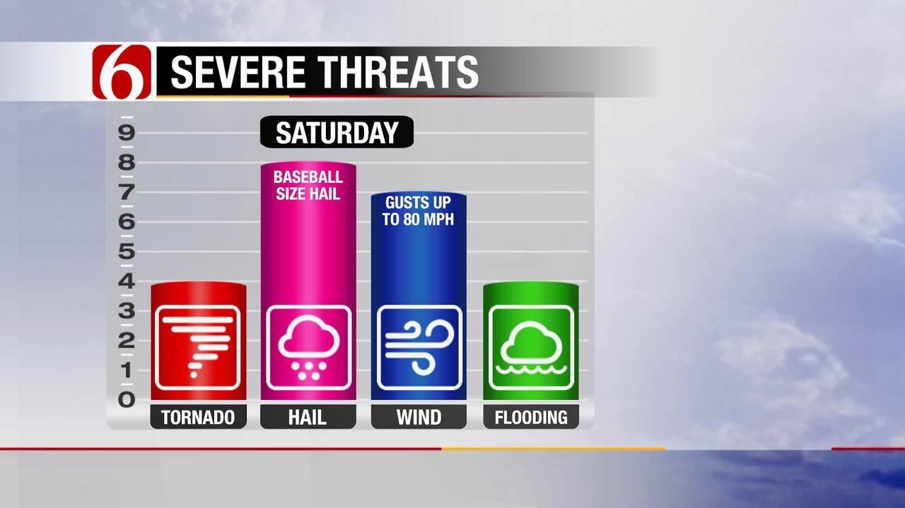 Severe Weather Threatens Eastern Oklahoma's Holiday Weekend
