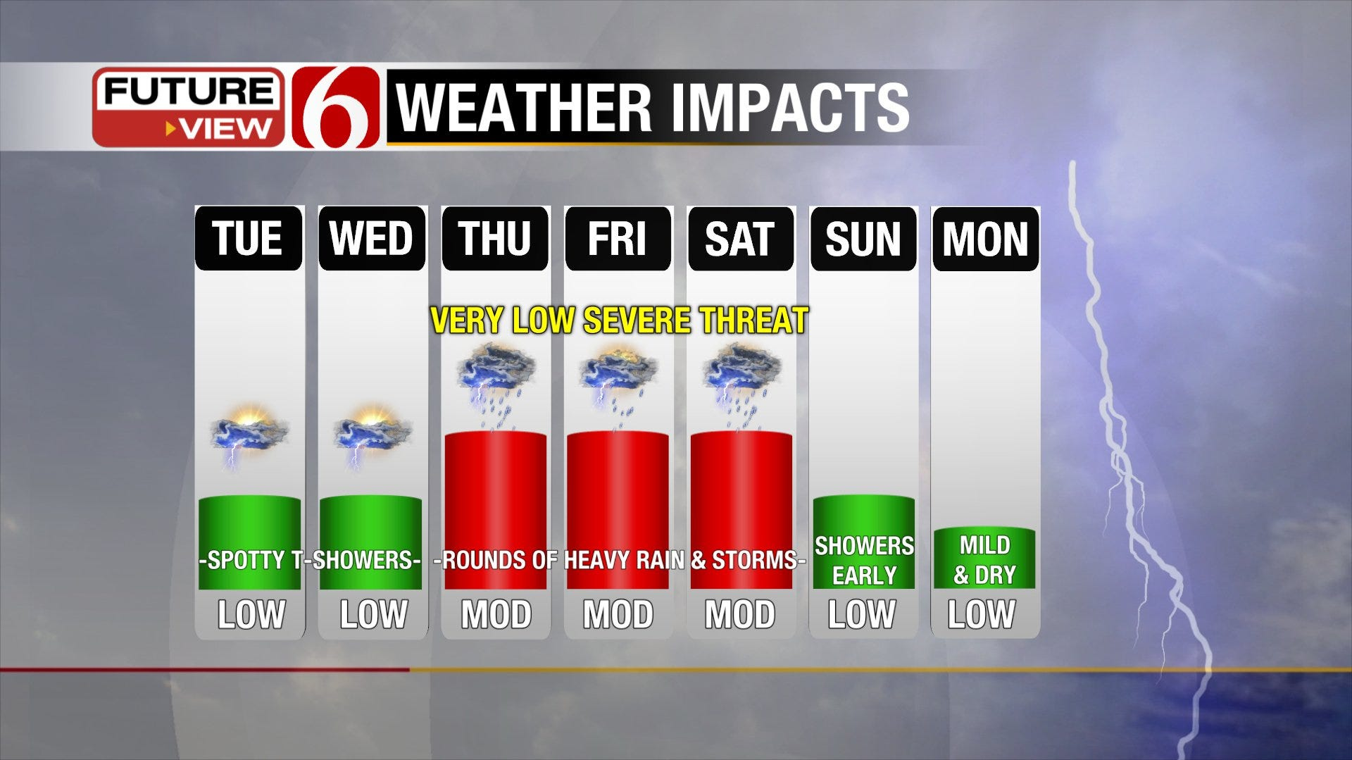 More Unsettled Weather Heading into June