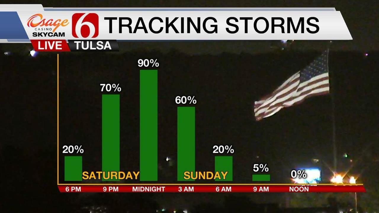 Warm, Windy Ahead Of Weekend Storms In Oklahoma