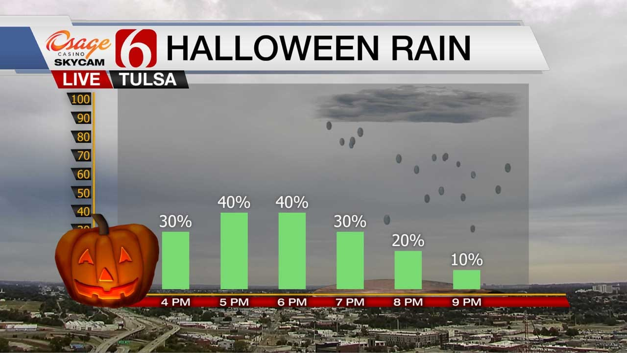 Roller Coaster Weather Continues For NE Oklahoma