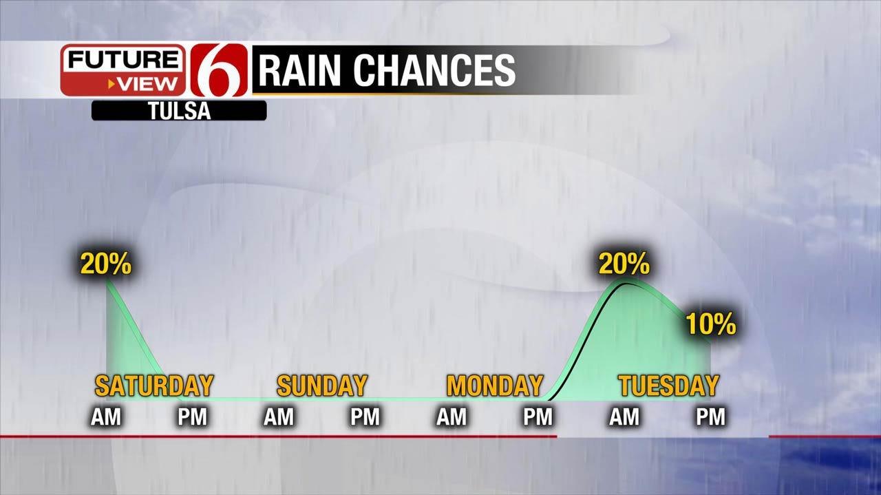 Two Storm Systems Heading Towards Eastern Oklahoma