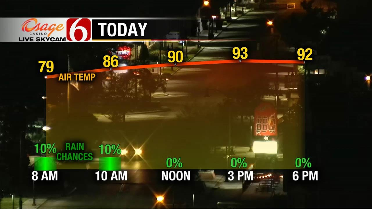 Summer-Like Weather Continues For Oklahoma