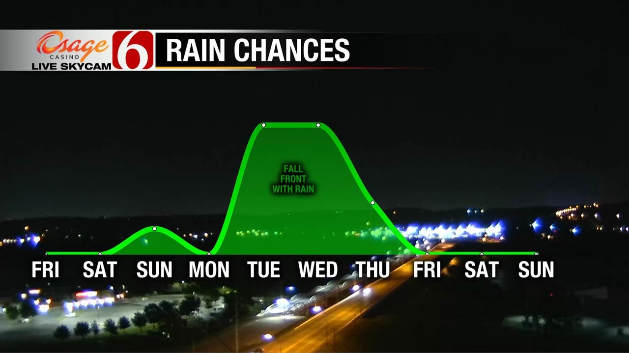 Cool Change In The Weather Ahead For Eastern Oklahoma