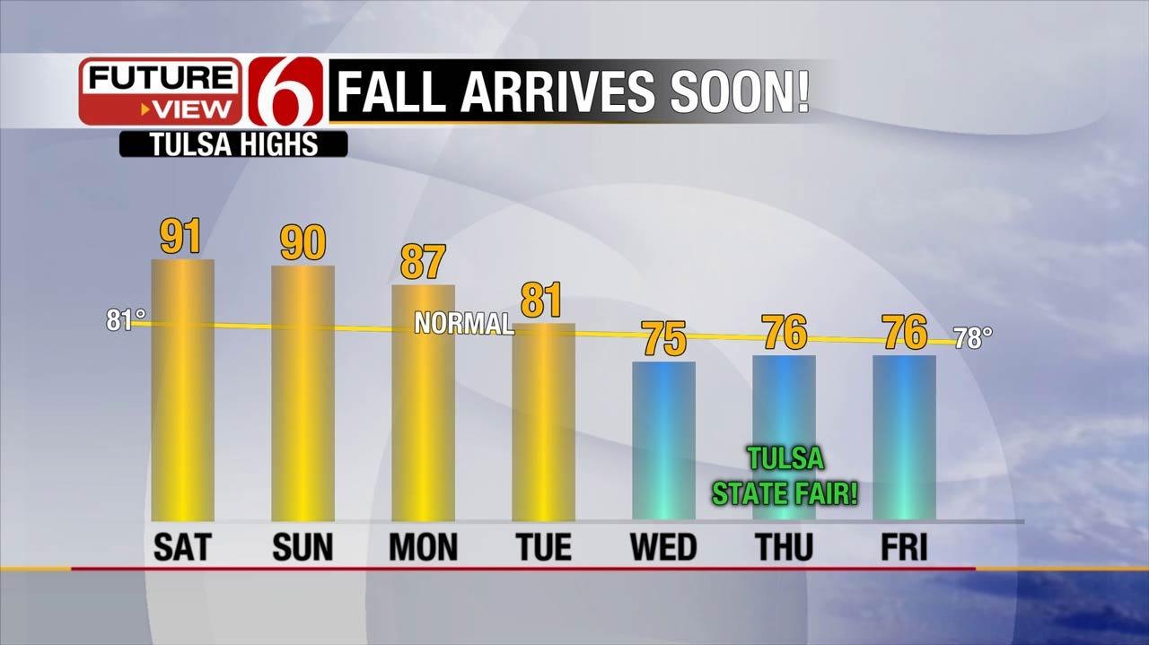 Feels Like Summer, But It Is Fall Across Eastern Oklahoma