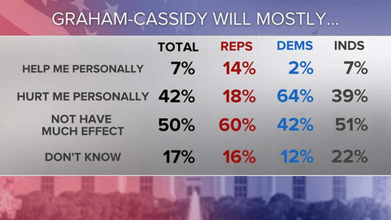 Poll: Most Disapprove Of Graham-Cassidy Health Care Bill