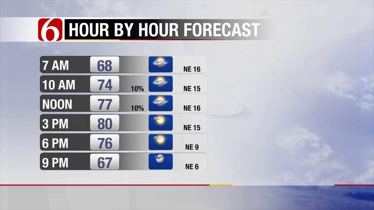 Pleasant Weather Ahead For Eastern Oklahoma