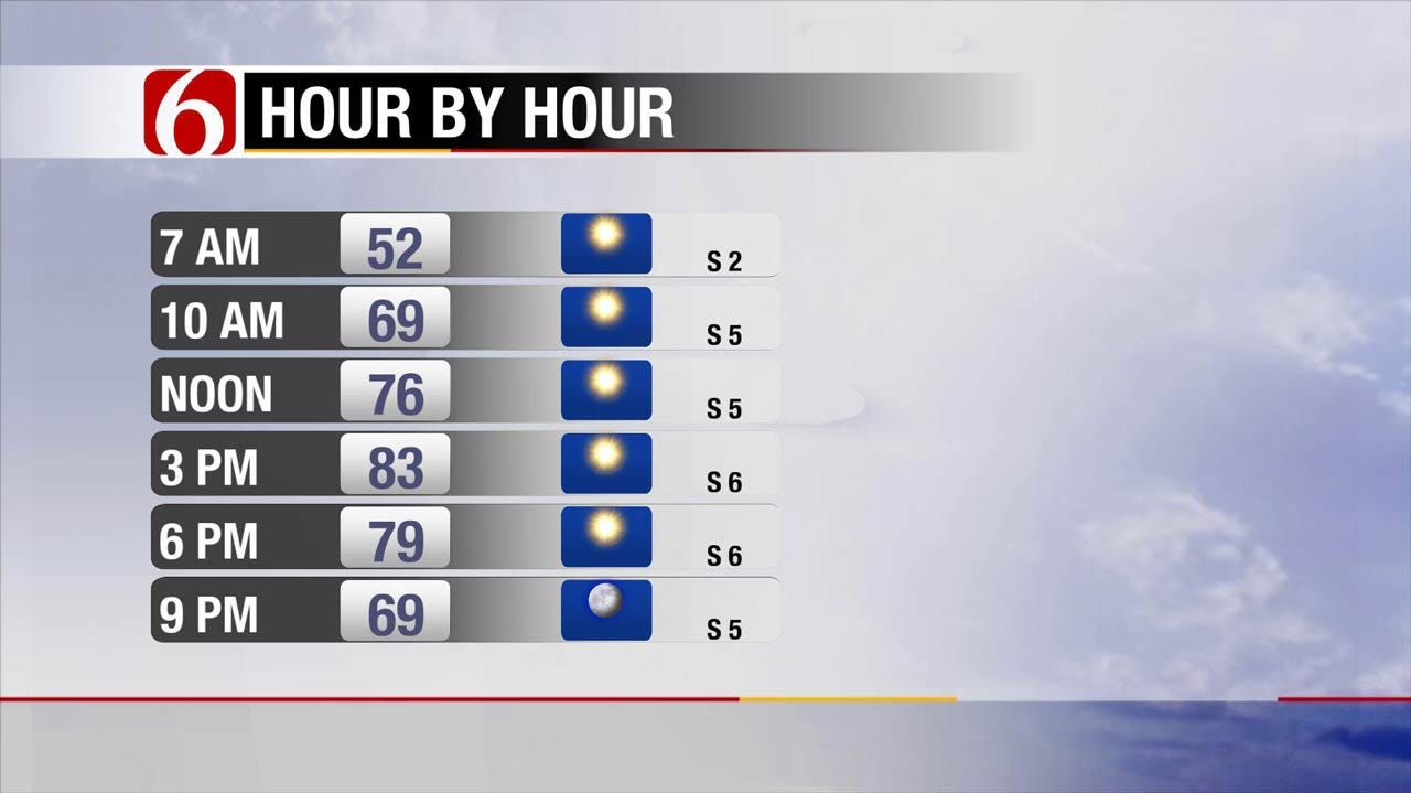 Pleasant Weather Continues For Eastern Oklahoma