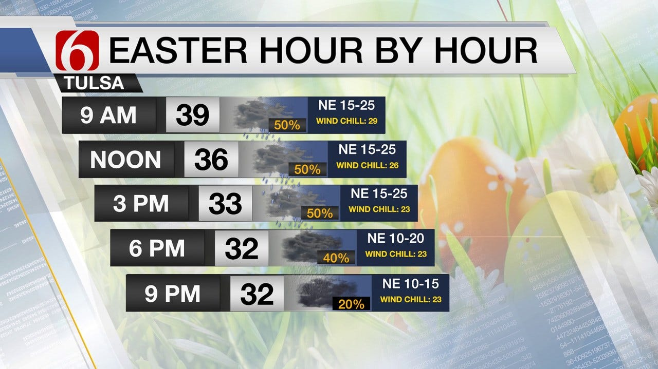 A Taste Of Winter For Easter Sunday