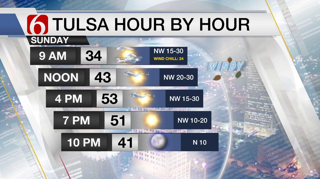 Winter Chill For Sunday Before Spring Weather Returns