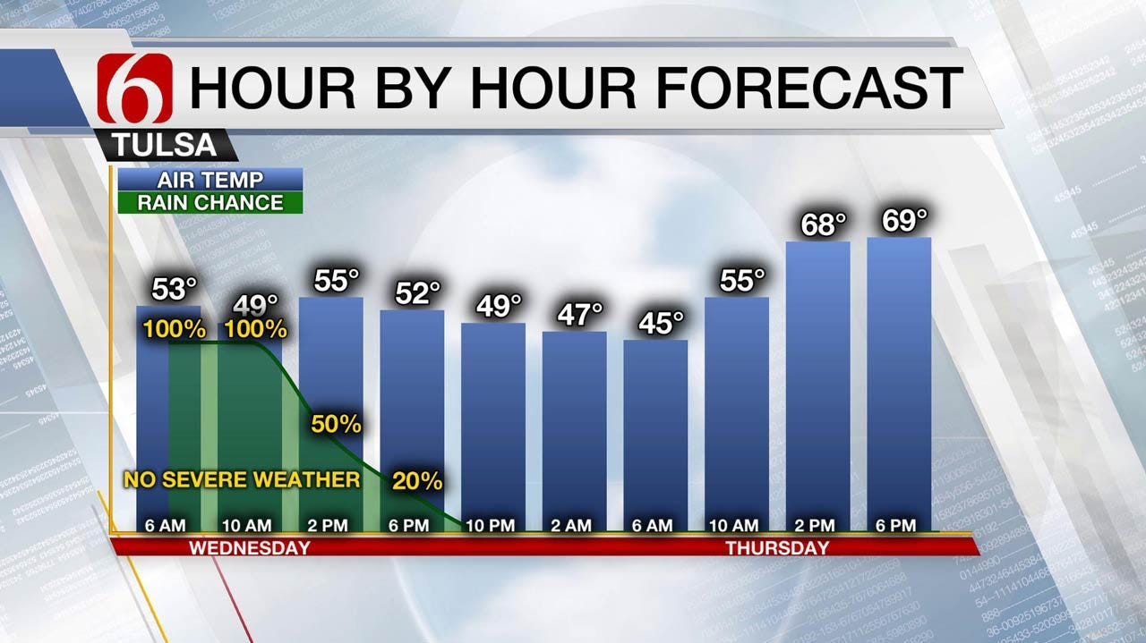 Chilly & Wet Wednesday Across Green Country