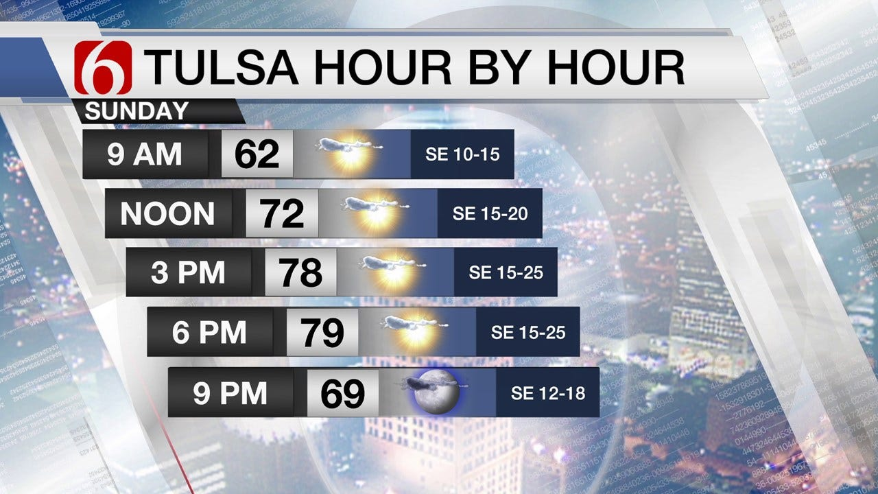 Sunny Sunday, But Gusty Winds Possible