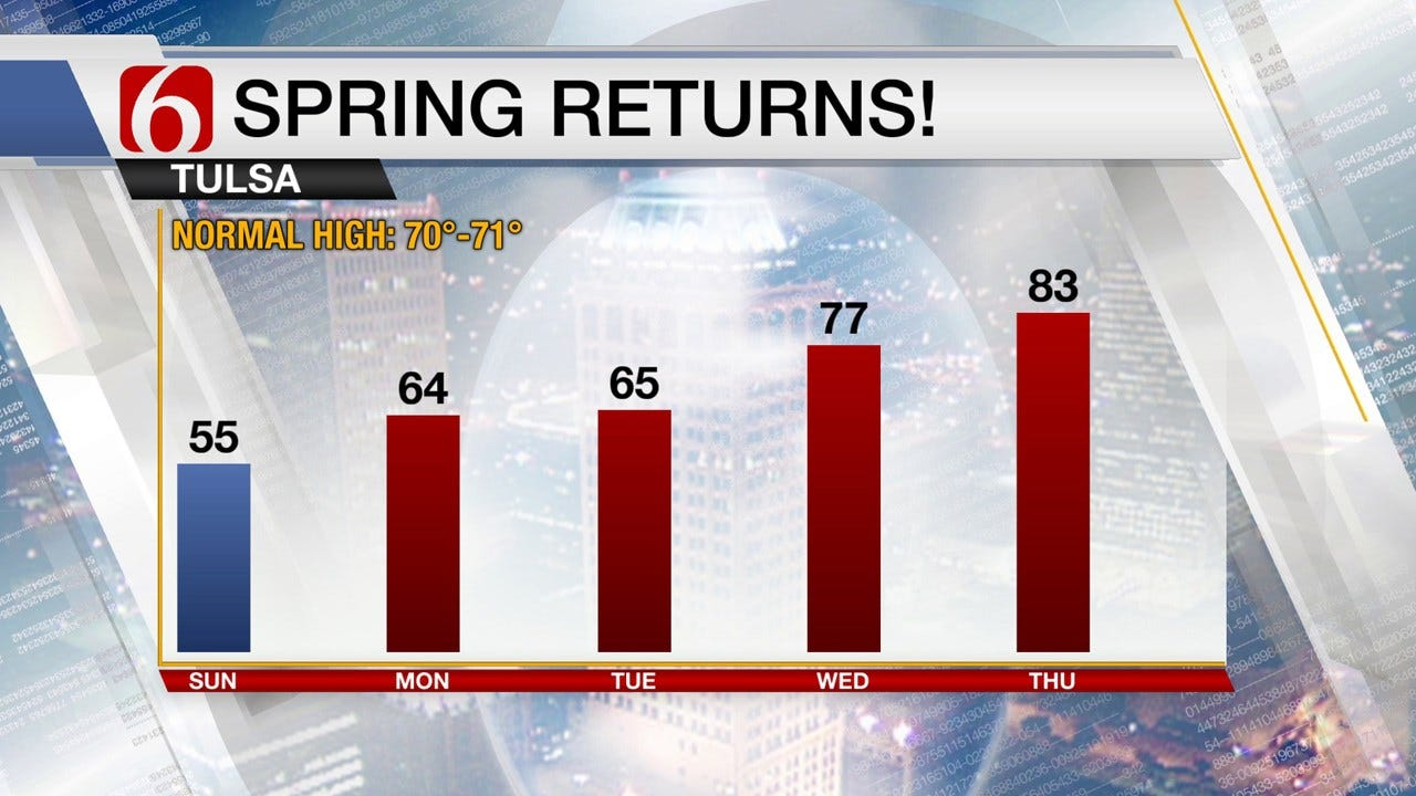 Unseasonably Cool Weather For Sunday, But Spring Is On Its Way Back