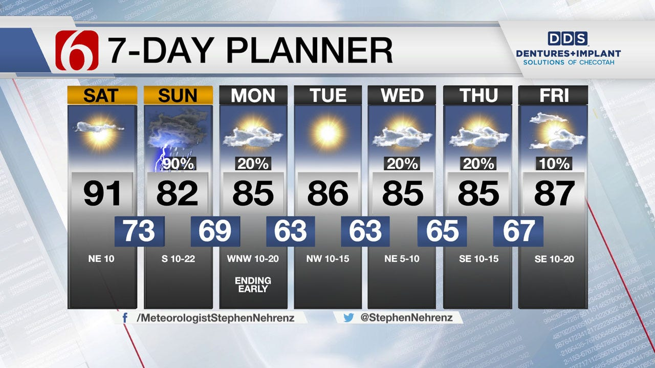 Drier Saturday Weather For Green Country Ahead Of Sunday Rains
