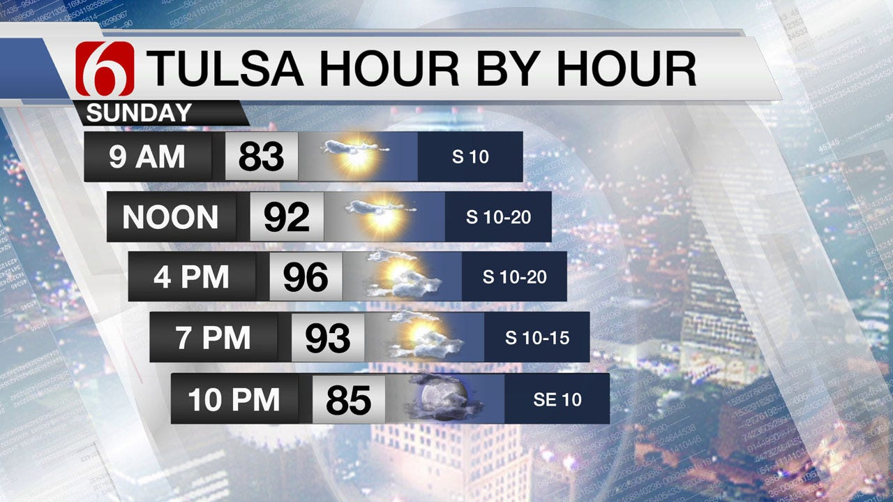 Hot & Muggy Sunday Weather Across Green Country