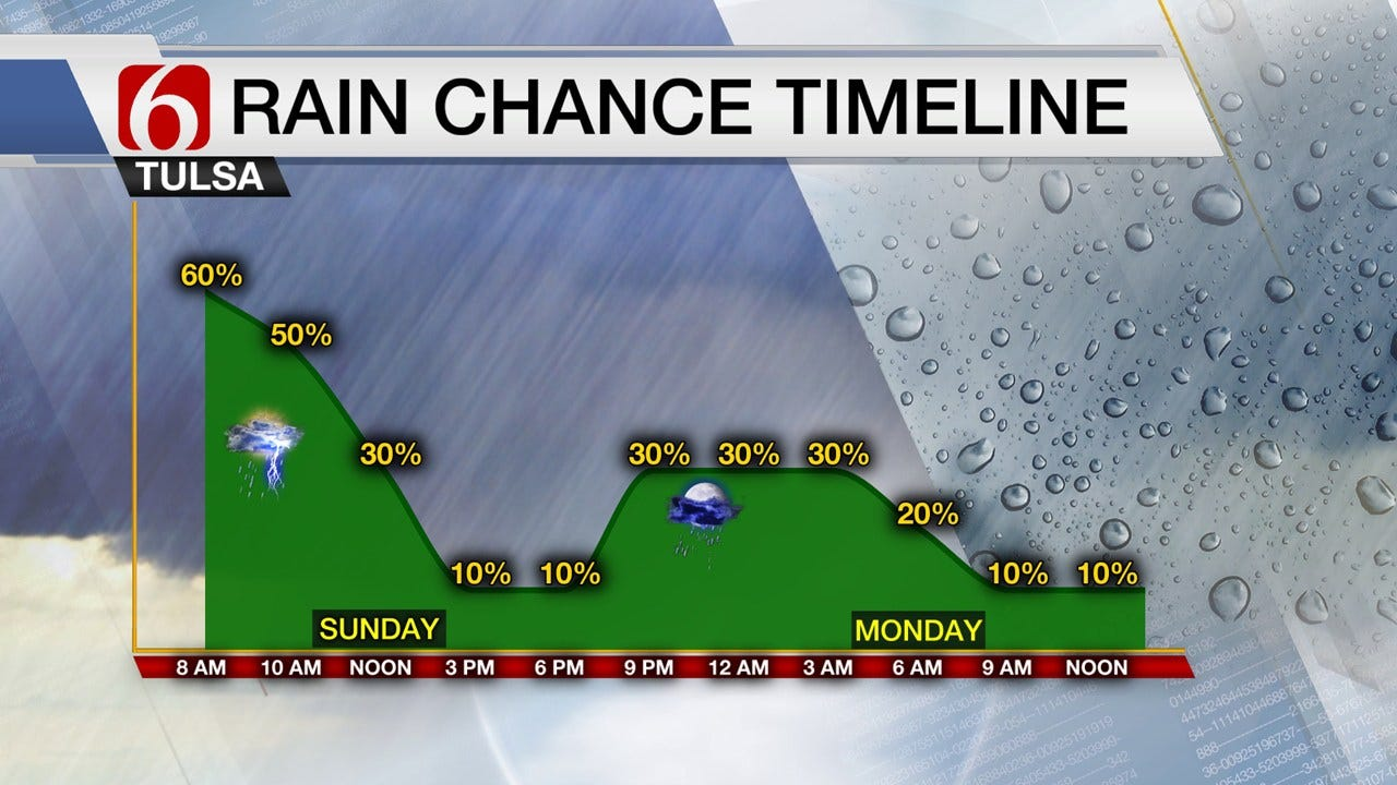 Soggy Start To Sunday, But More Heat Looming