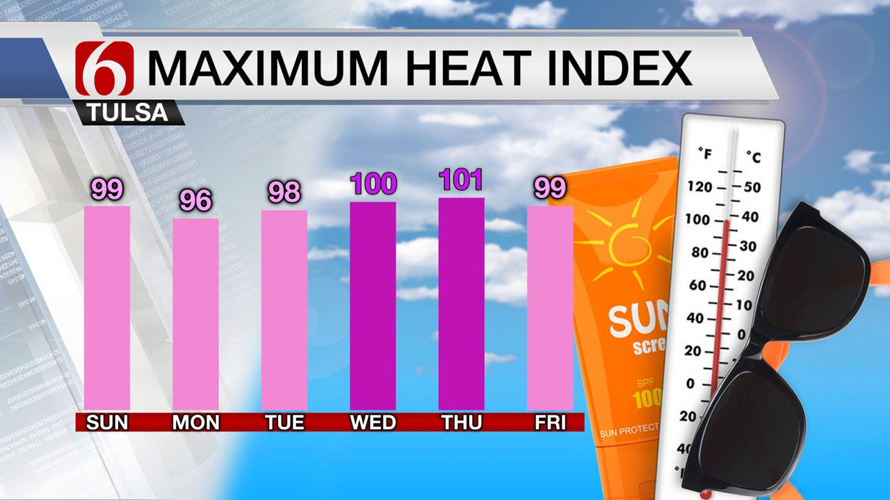 Reasonable July Heat Returns To Green Country