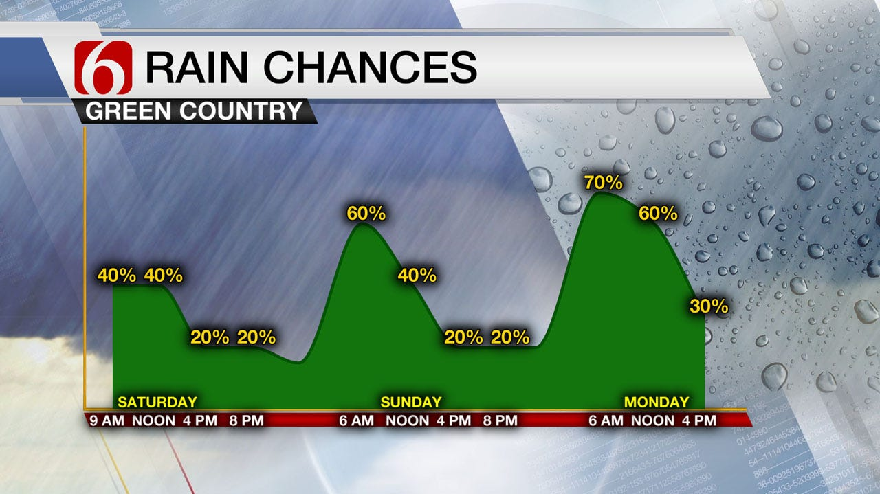 Rain Chances Return To Green Country