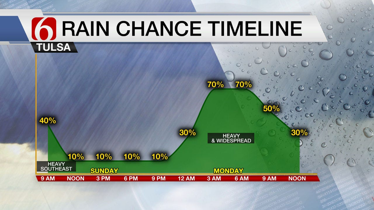 Sunday Storms Move Out, But More On The Way