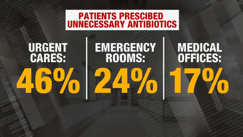 Antibiotics Being Over-Prescribed At Urgent Cares, Study Finds