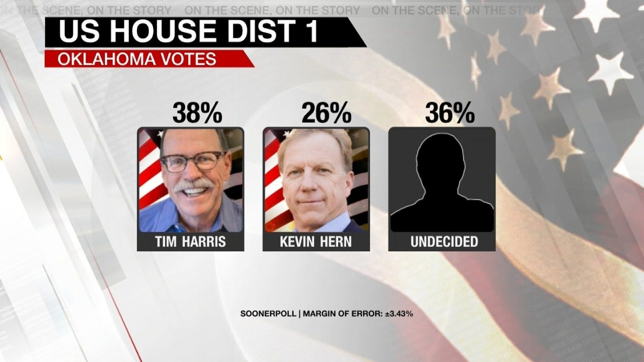 News On 6 Poll: Tight Race In 1st Congressional GOP Runoff