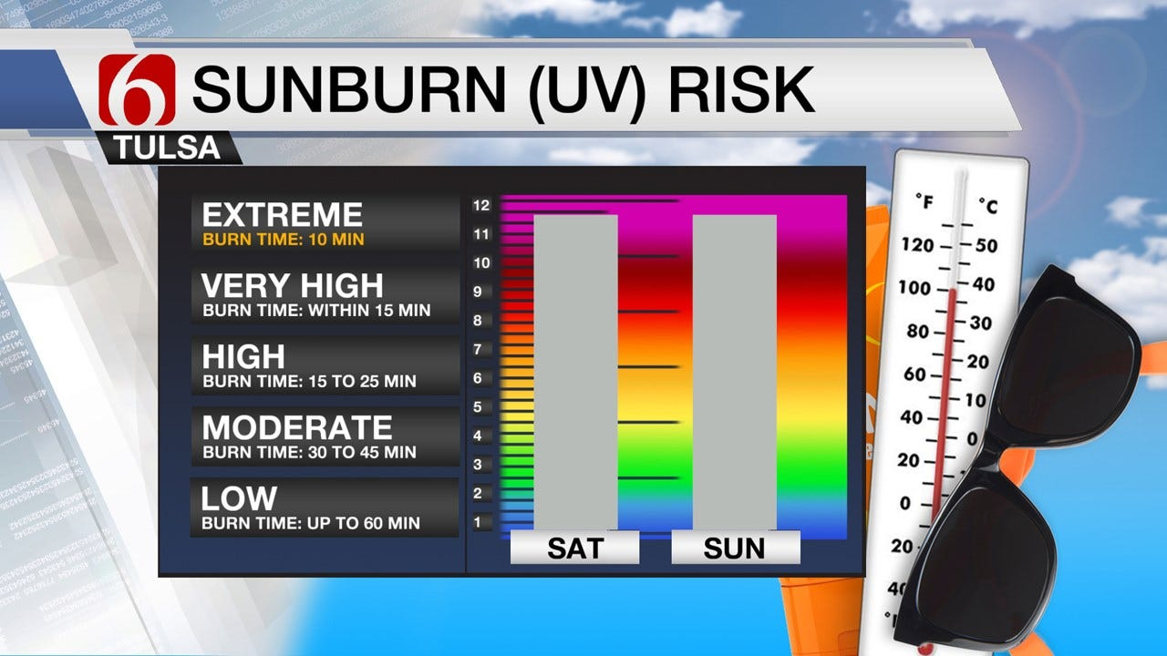 Another Hot & Humid Weekend