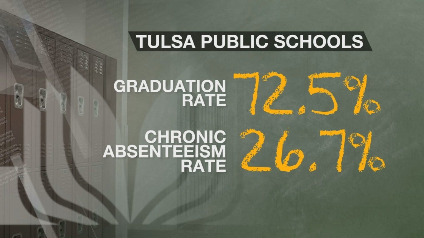 Tulsa Parents Could Face Jail Time If Kids Miss School, If Truancy Ordinance Passes