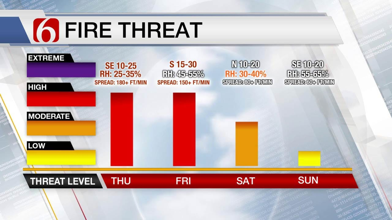 Warm & Windy With High Fire Risk Across Green Country