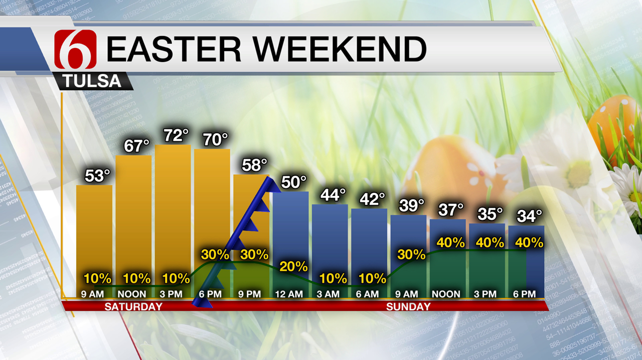 Pleasant Saturday, But Expect A Cold Easter Sunday