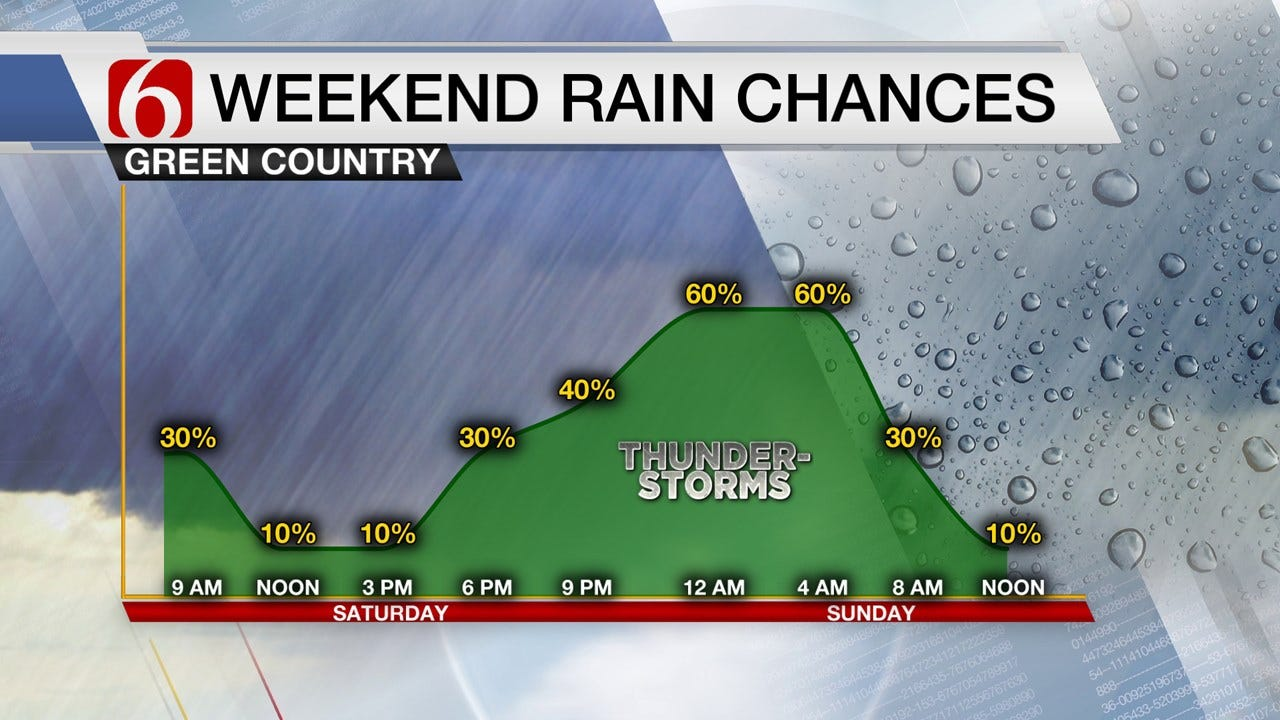 Steamy Saturday Weather With Storms Ahead