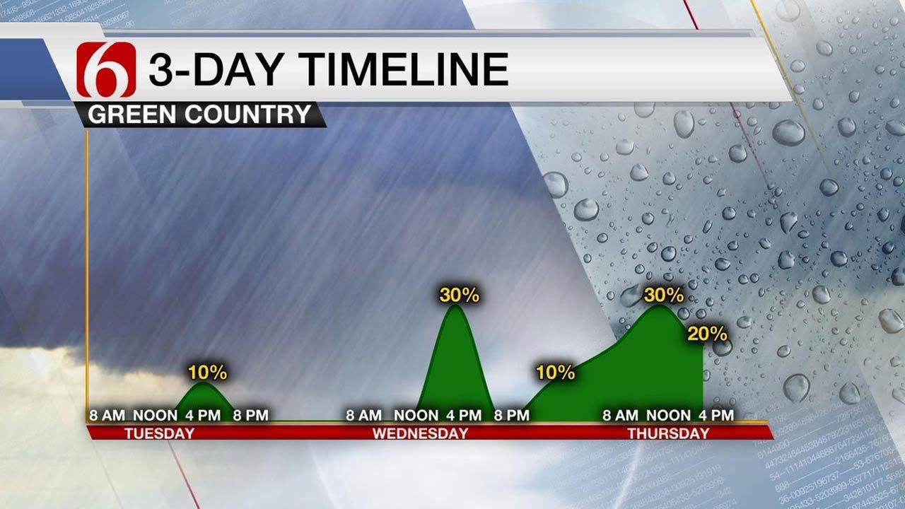 Warm, Muggy Tuesday Across Eastern Oklahoma