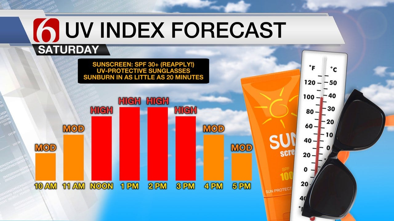 Superb Cinco De Mayo Saturday Weather Across Green Country