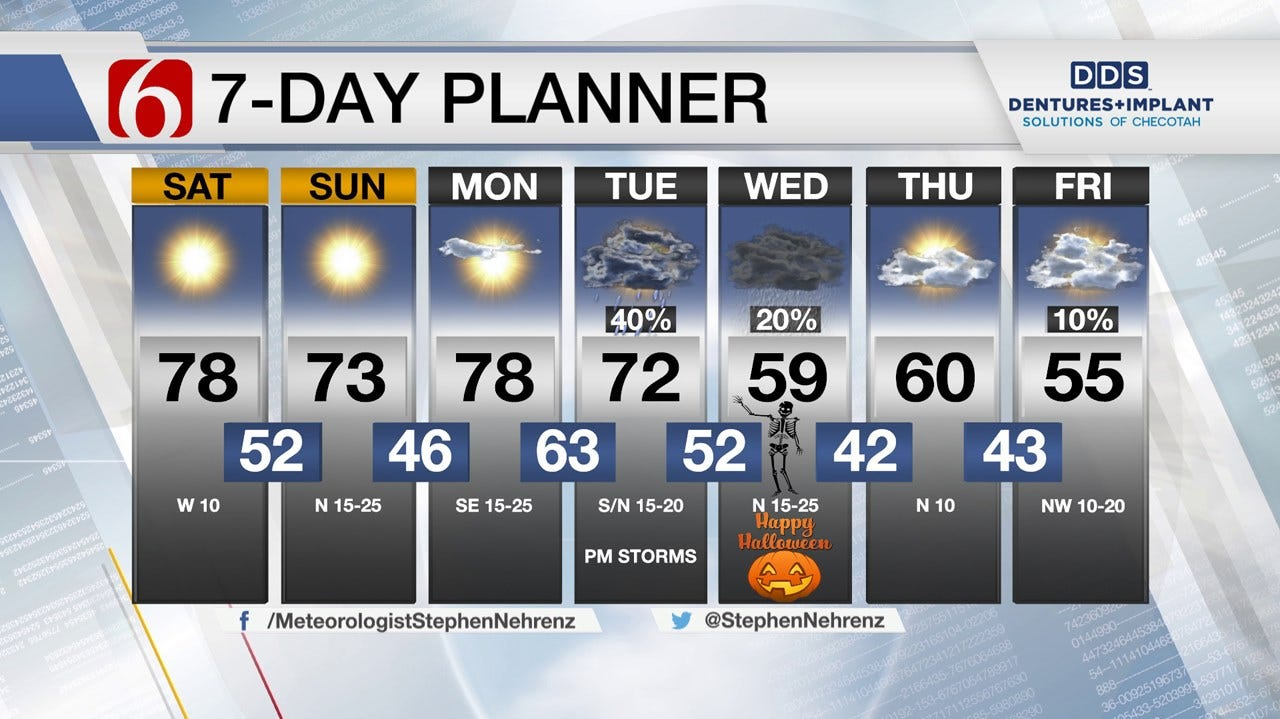 A Taste Of Spring Weather Returns To Green Country
