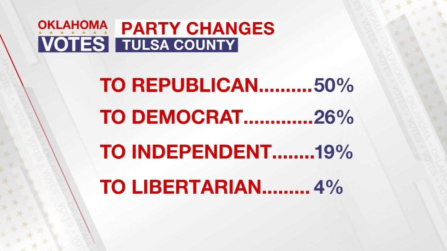 Tulsa County Election Board Sees Surge In Registrations, Party Changes