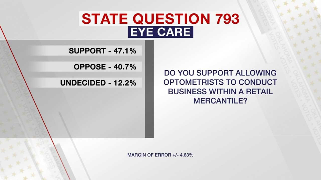 News On 6/Sooner Poll: Gap Narrows On State Question 793