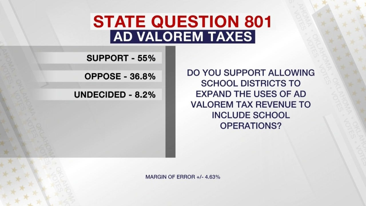 News On 6/SoonerPoll: Voters Support State Question 801