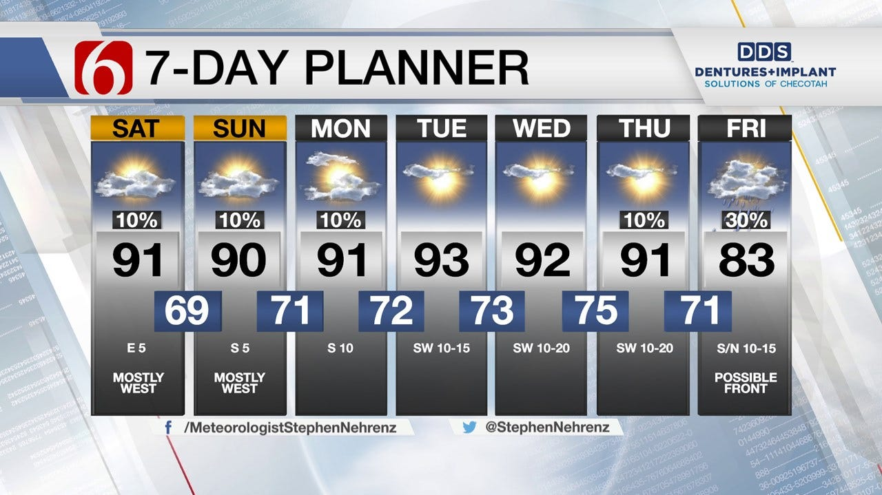 Summer Heat Returns To Green Country