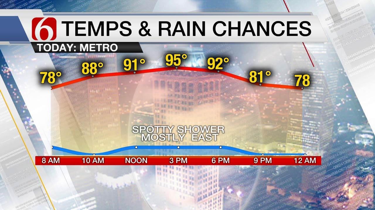 Hot Thursday With Increasing Rain Chances Friday Across Oklahoma