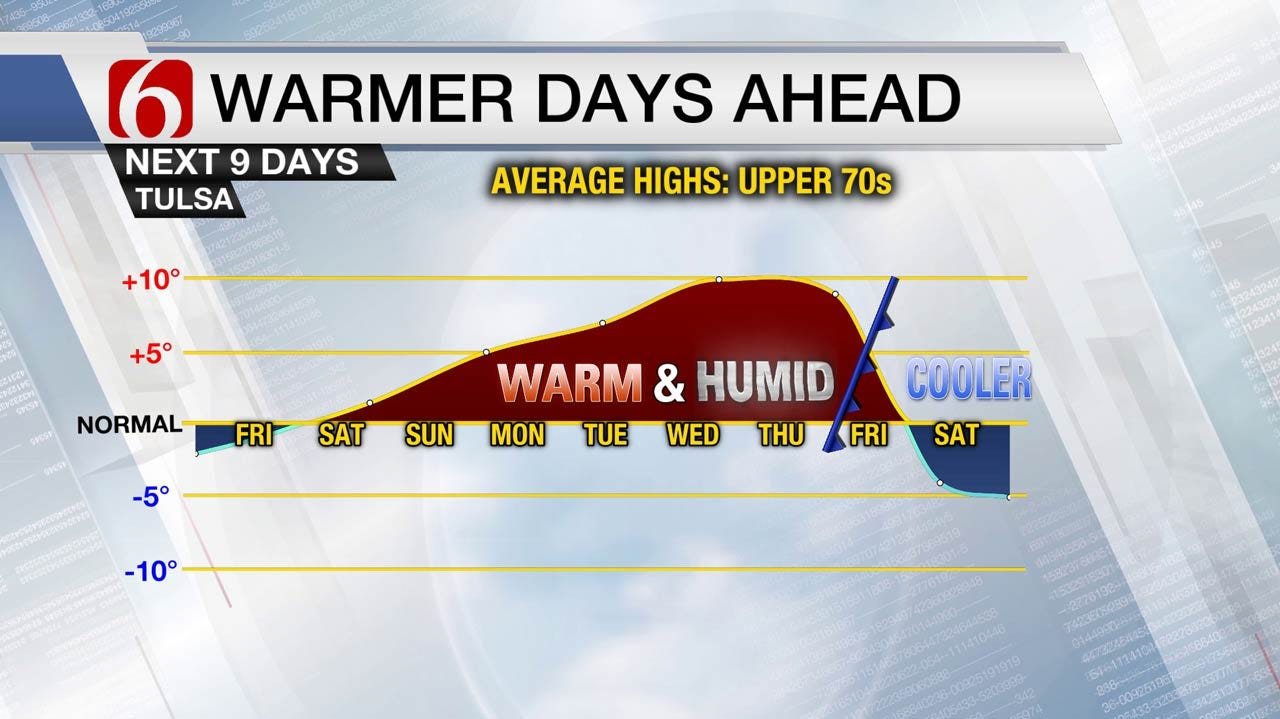 Pleasant Friday In Store For Eastern Oklahoma