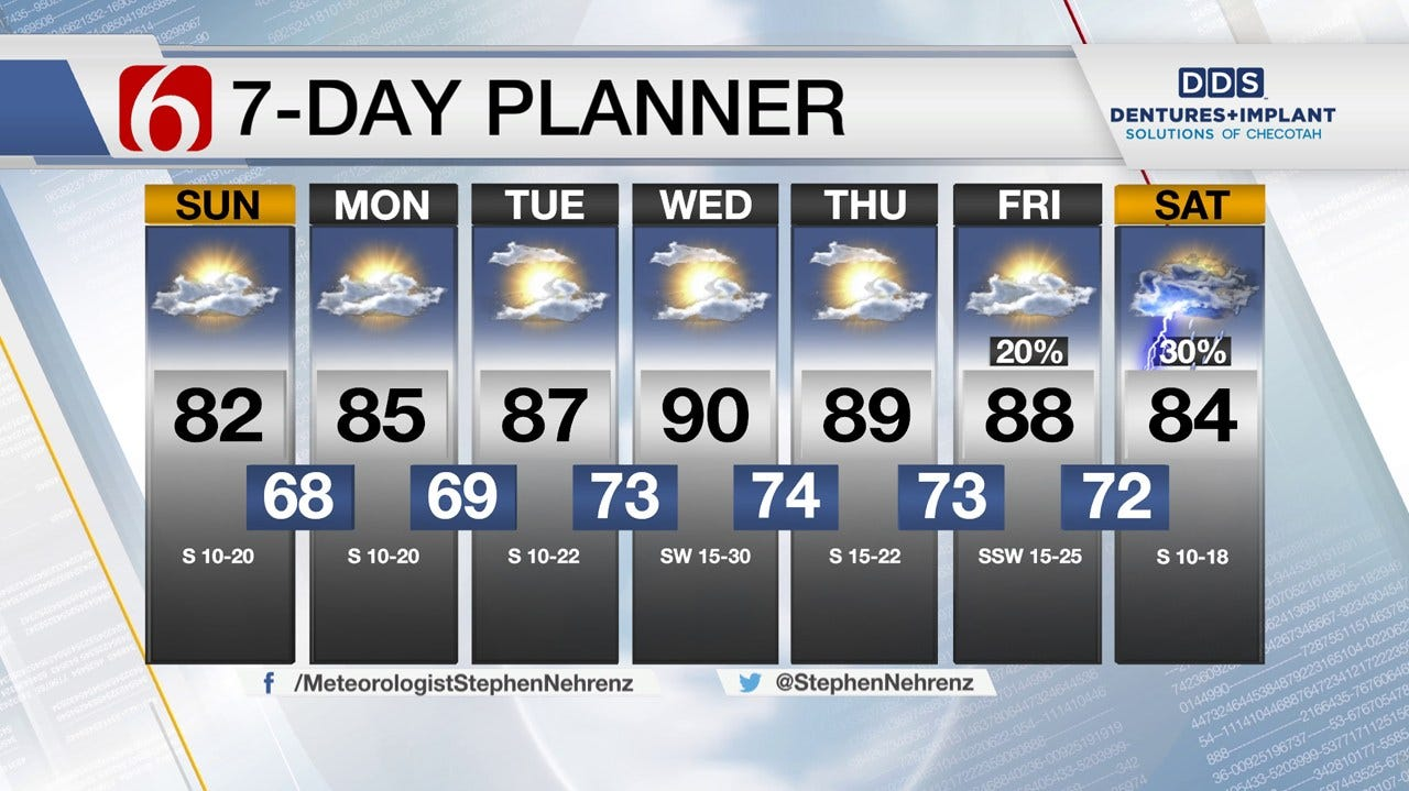 Above Normal Temperatures Returning To Green Country