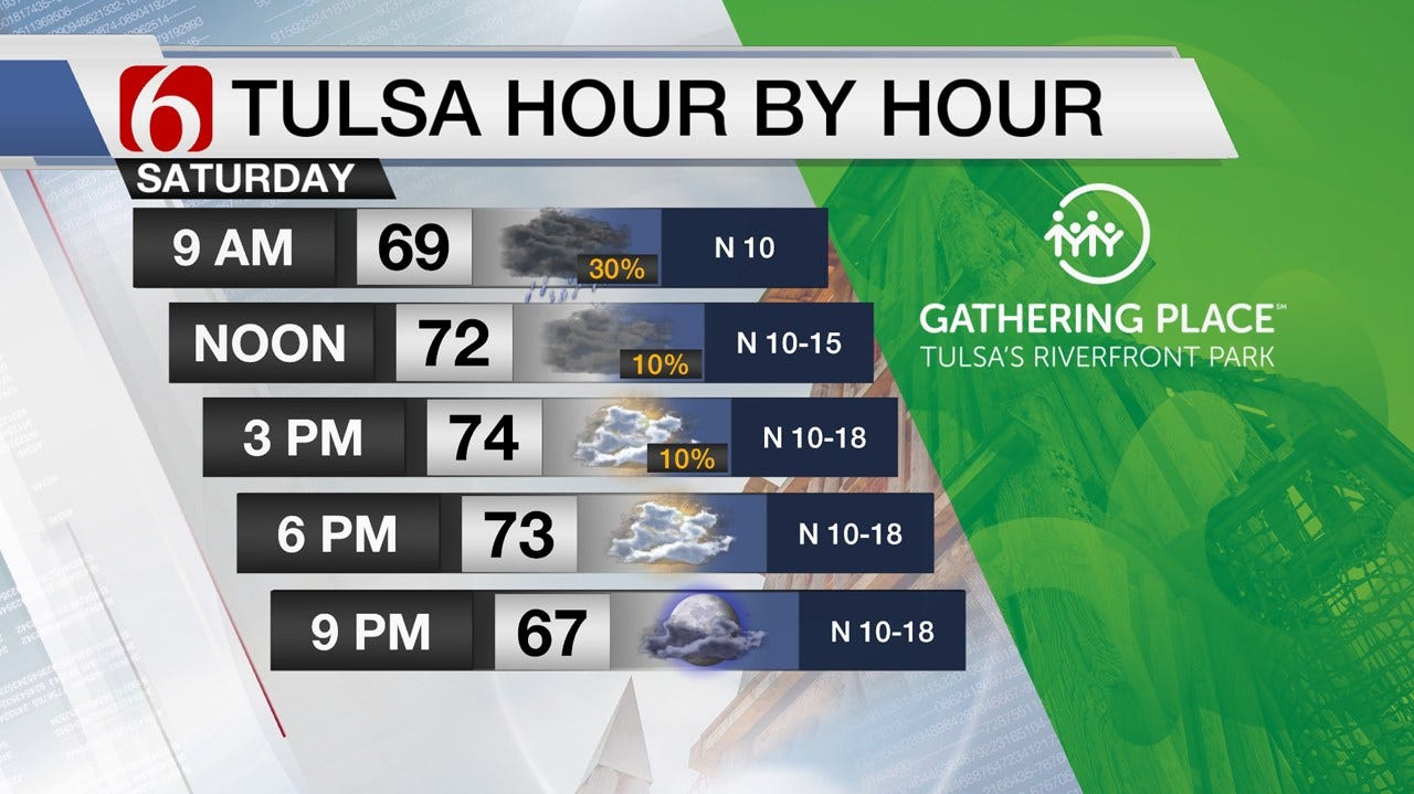 Cloudy And Damp Saturday Weather For Green Country