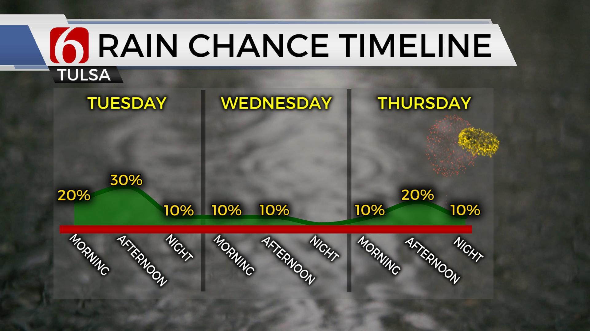Daily Storm Chances For The Foreseeable Future For Eastern Oklahoma