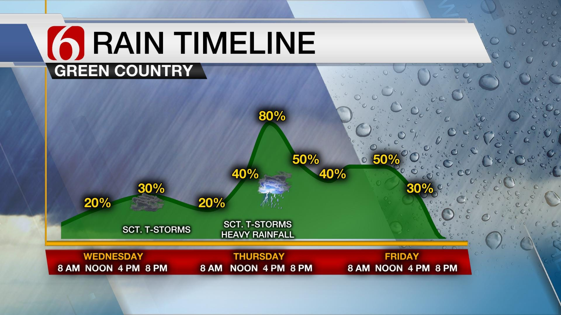 Rain Chances Continue For Green Country
