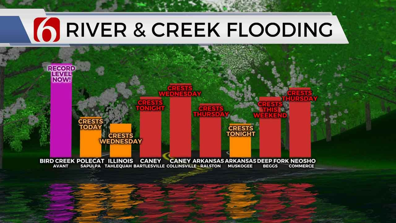 Flooding Expected In Caney River Valley, Bird Creek Areas