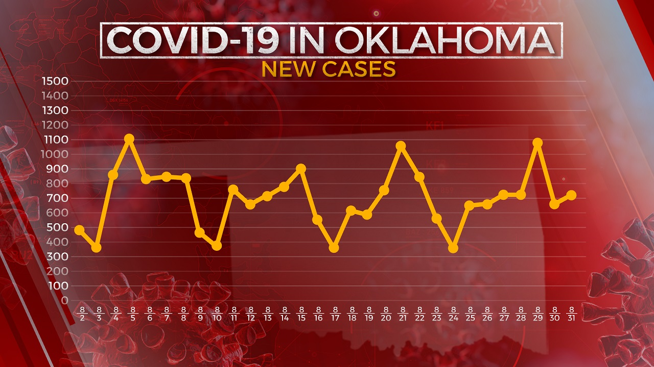713 New COVID-19 Cases, 1 More Virus-Related Death Reported, OSDH Reports
