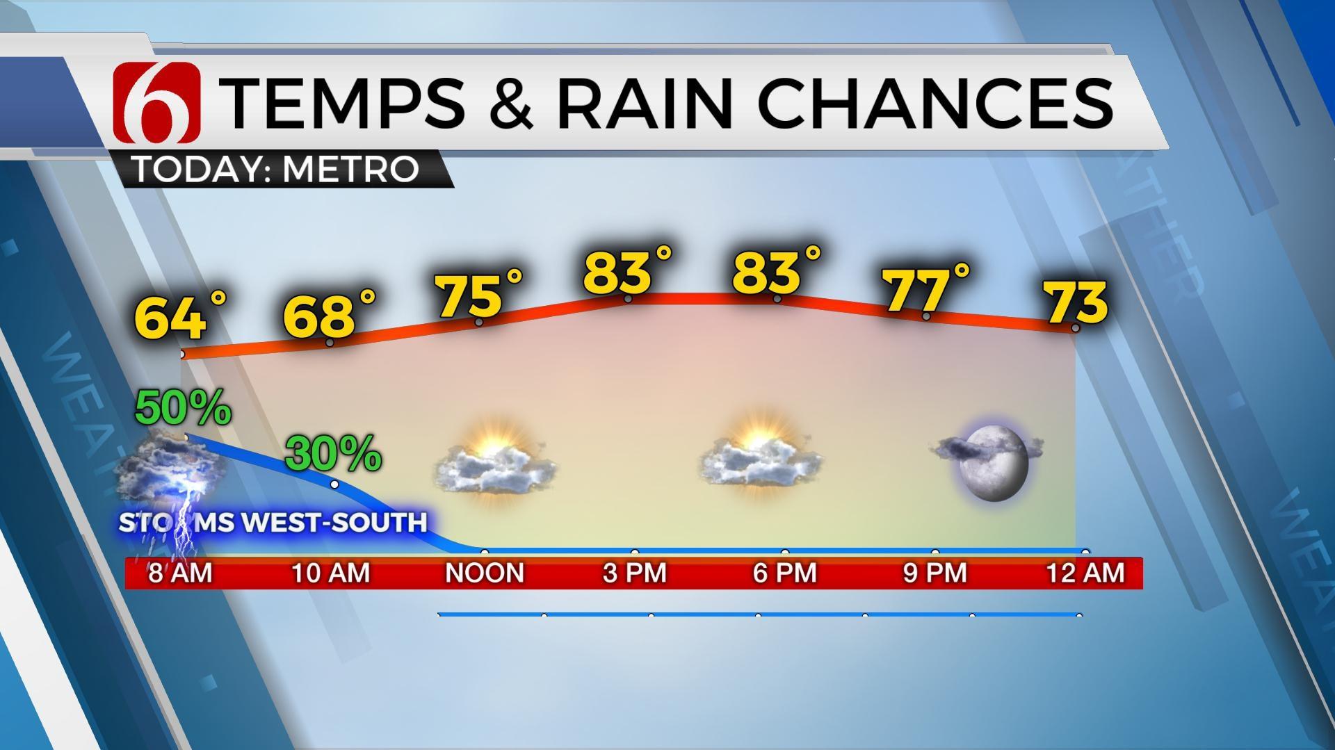 8-5 WED Rain Timeline