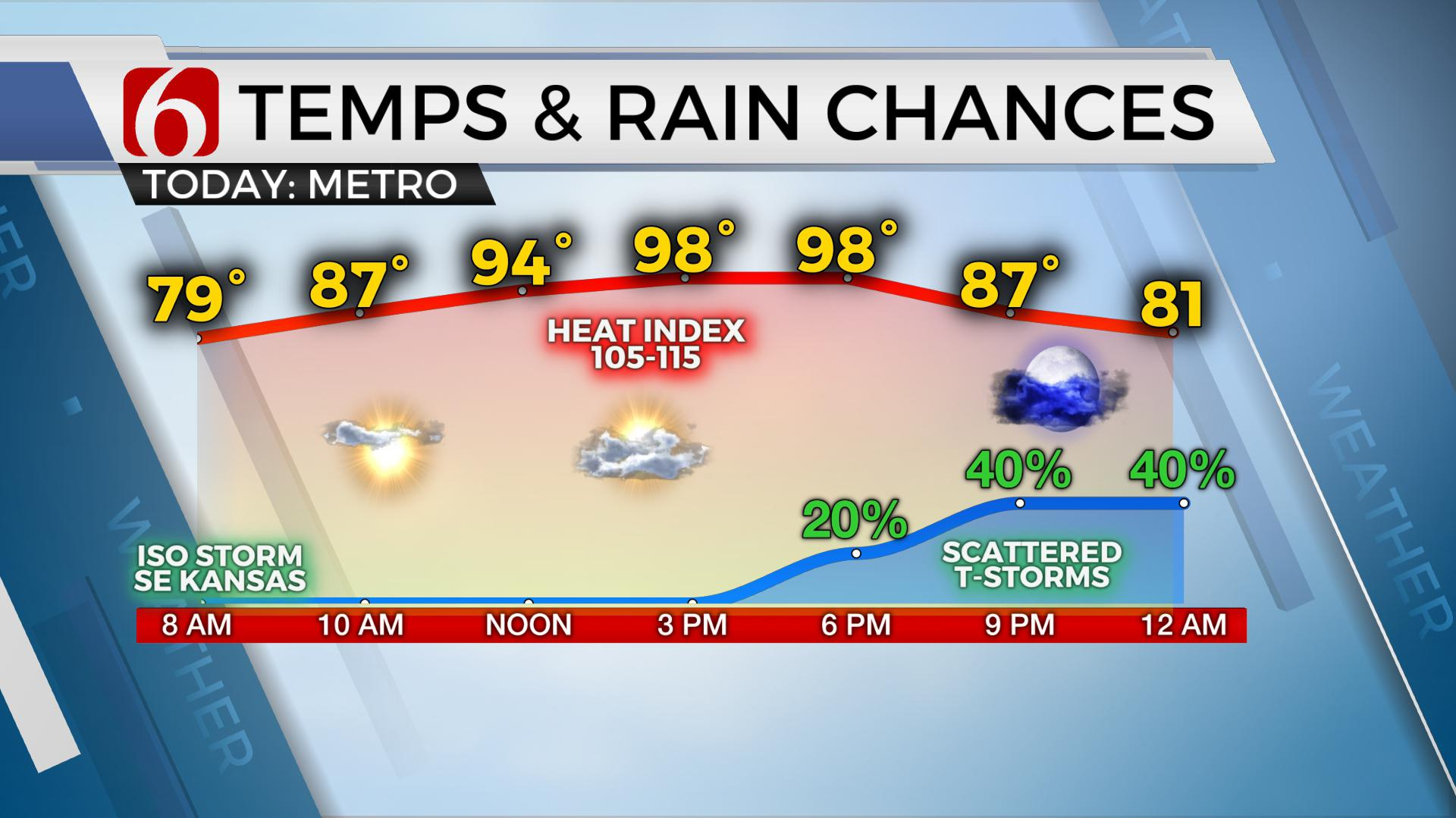 A Few Storms Followed By Relief For The Weekend