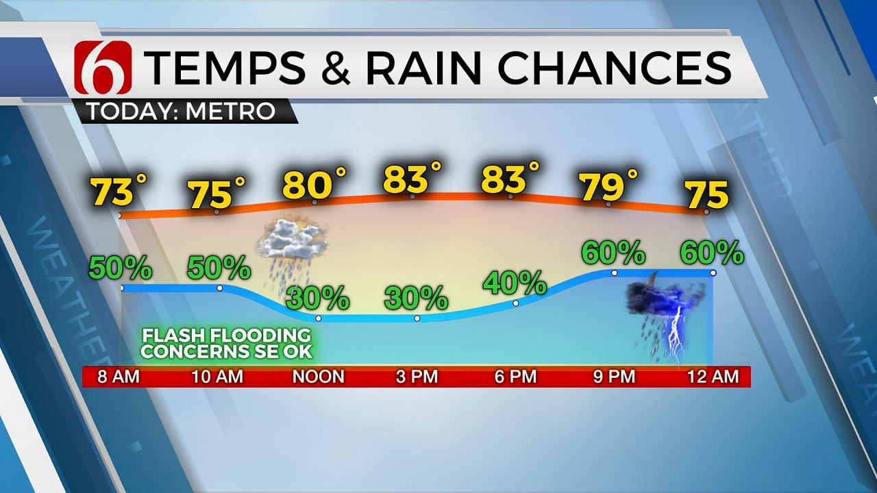 Chance For Flooding Remains High As Storms Continue