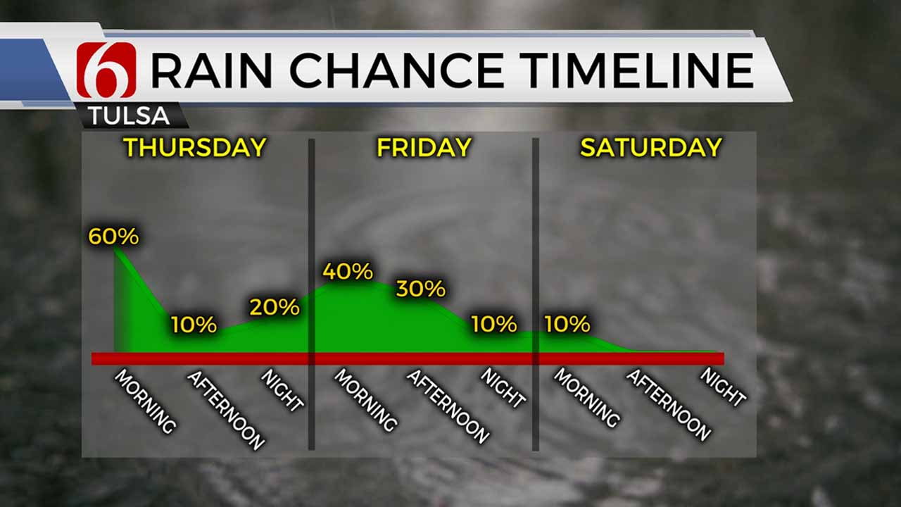 Rain Chance Time Line for Thurday 91020