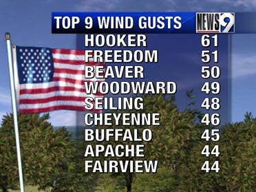 Windy Tuesday With High Fire Danger